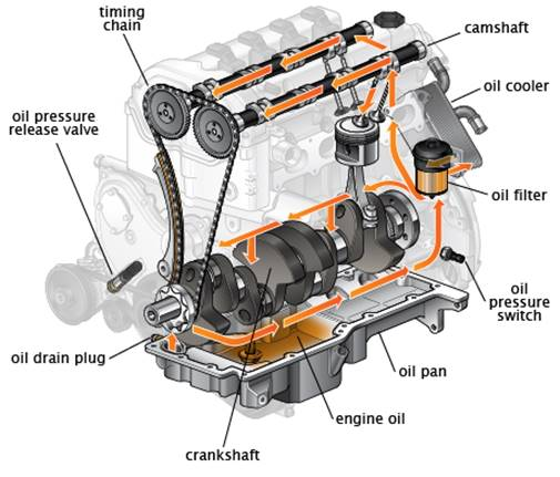 http://2.bp.blogspot.com/-VnKW9yqwXcY/U88livC3N3I/AAAAAAAAAmQ/PXWWL9M6fSk/s1600/What+causes+engine+oil+contamination.png