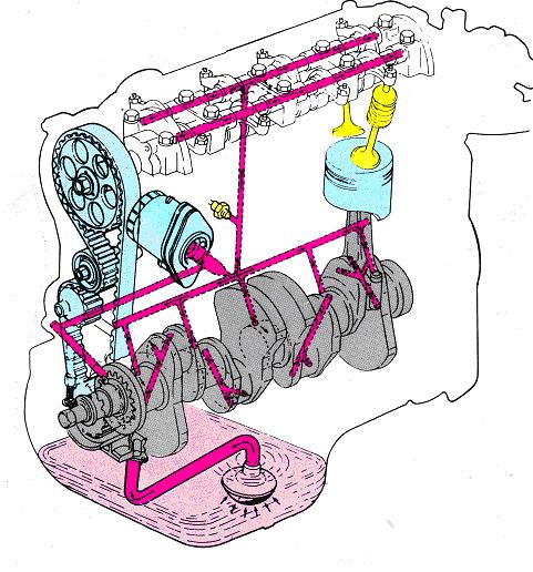 نظام التزييت فى المحرك  Lubricating System