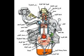أجــزاء المحرك بالتفصيل وكيف تعمل