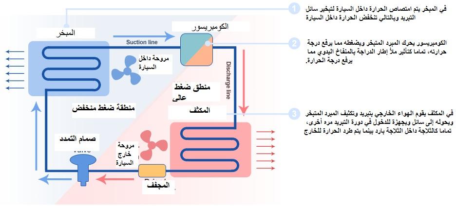مراحل عمل مكيف السيارة