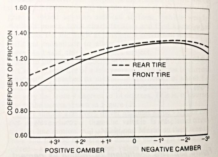 affect of negative camber in cars