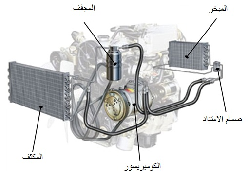 رسم توضيحي يبين اجزاء مكيف السيارة