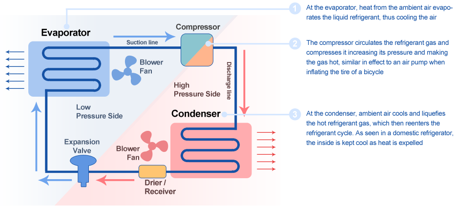 how car air condition works