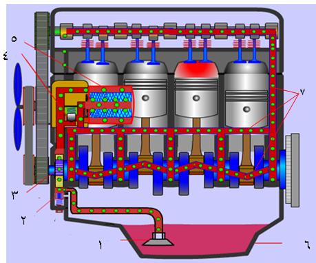 EngineLubricatingComponents