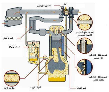 EngineOil system